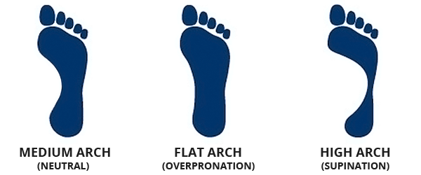 Compare your foot print to this guide to determine your arch type